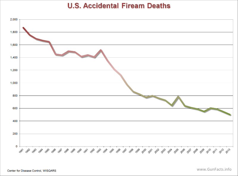 unintentional firearm deaths