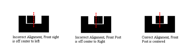 Adjusting your sight posts